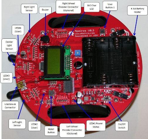 Apeiros Robot Overview